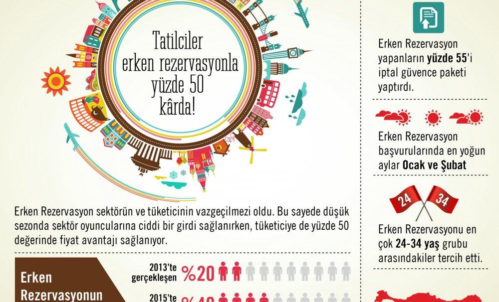 Tatilciler erken rezervasyonla yüzde 50 kârda!