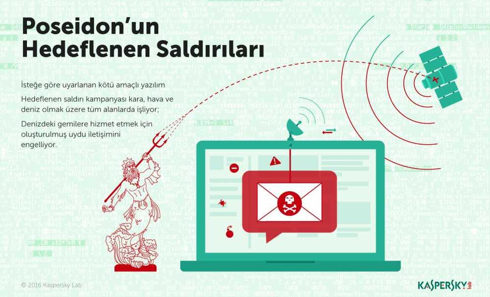 Poseidon isimli siber casusluk kampanyası telekom, enerji ve medya sektörlerini tehdit ediyor